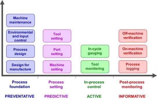 Manufacturing process control activities