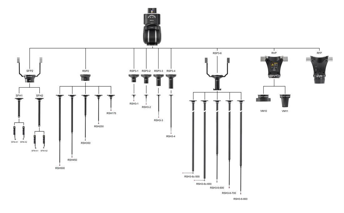 REVO 5 axligt mätsystem
