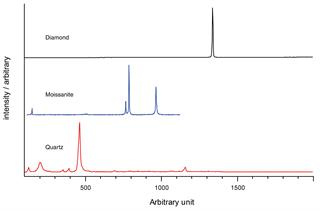Raman spectra of diamond substitutes