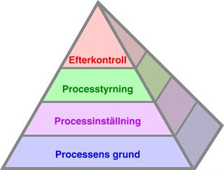 The Productive Process Pyramid™